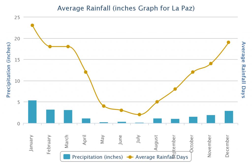 Average Rainfall inLa Paz Bolivia Packing List