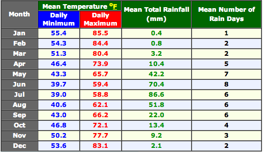santiago chile climate