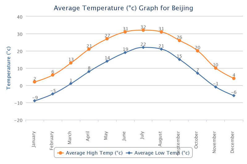 weather in beijing
