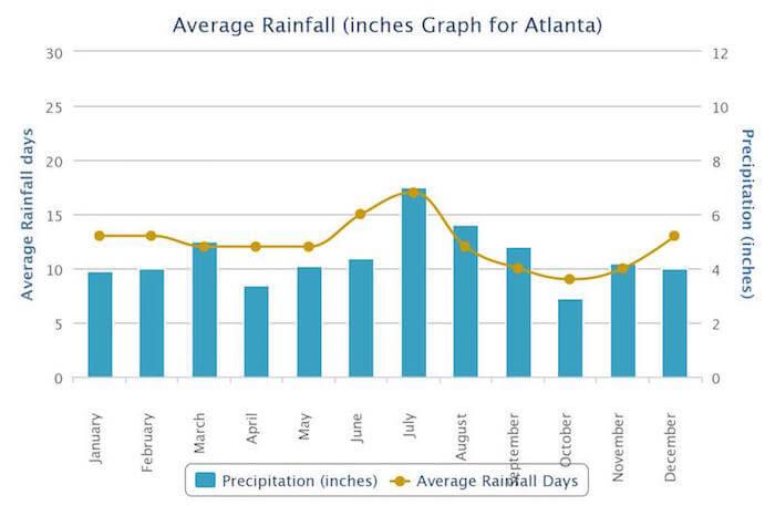 Atlanta average rainfall by month