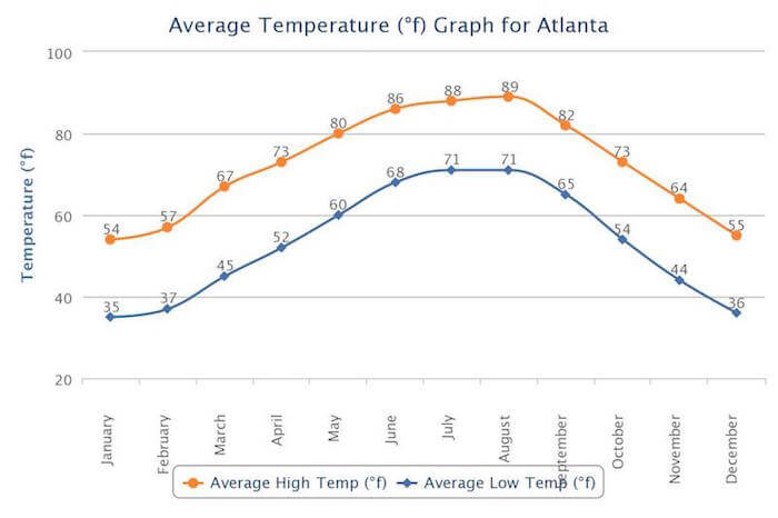 Atlanta average temperature by month