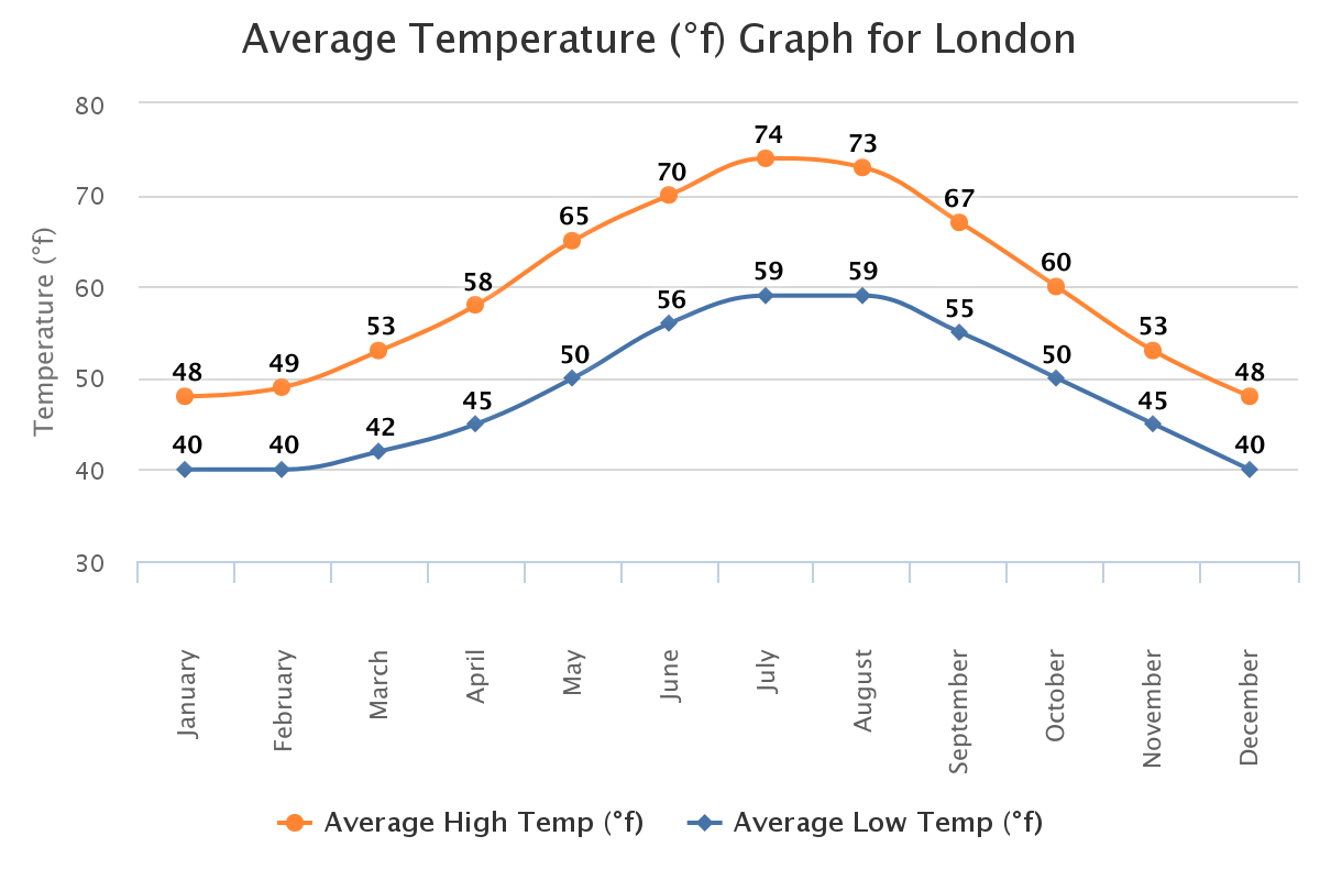 Average Temperature in London, England in F