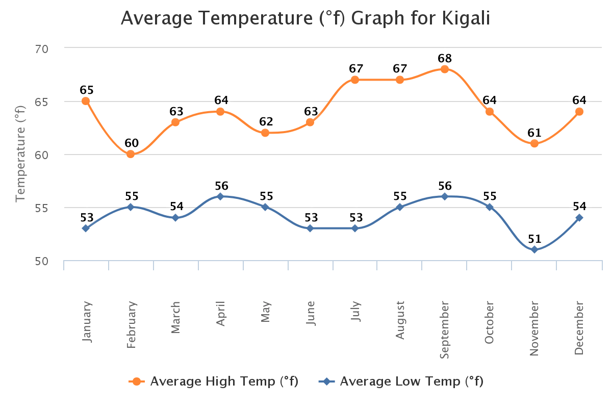 Rwanda Tempreture Chart in Fahrenheit. Photo courtesy of worldweatheronline.com