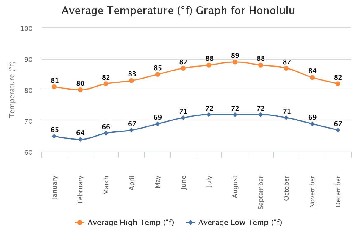 Honolulu, Hawaii Tempreture Chart in Fahrenheit. Photo courtesy of worldweatheronline.com
