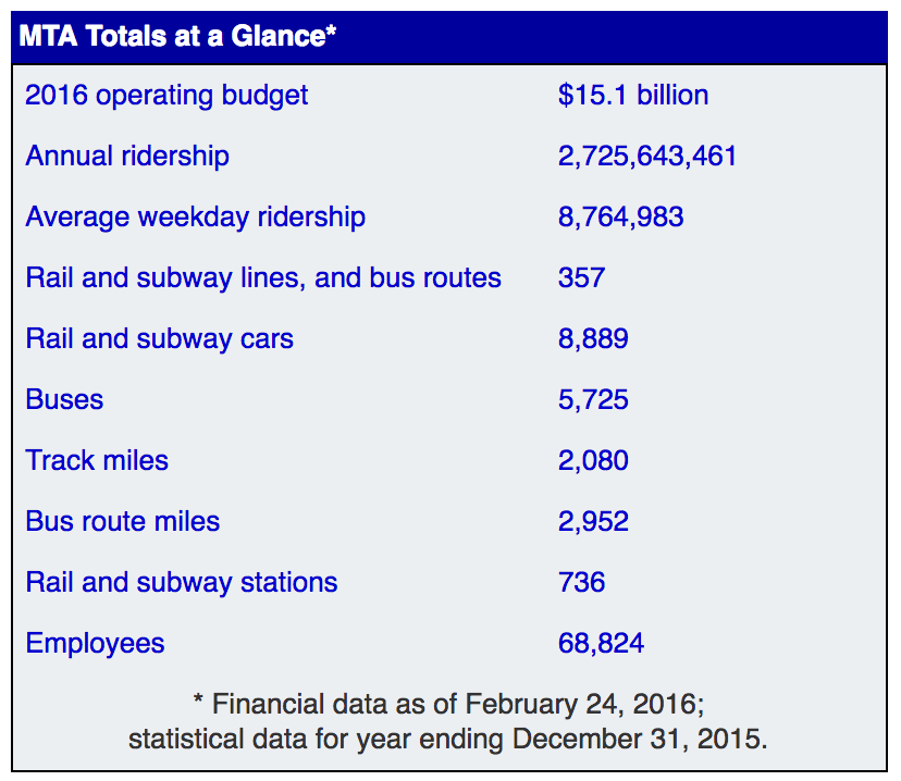 MTA Totals at a Glance (Screenshot from MTA.info)
