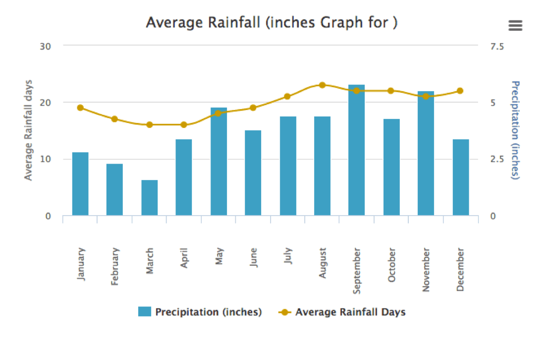 San Juan average rainfall by month